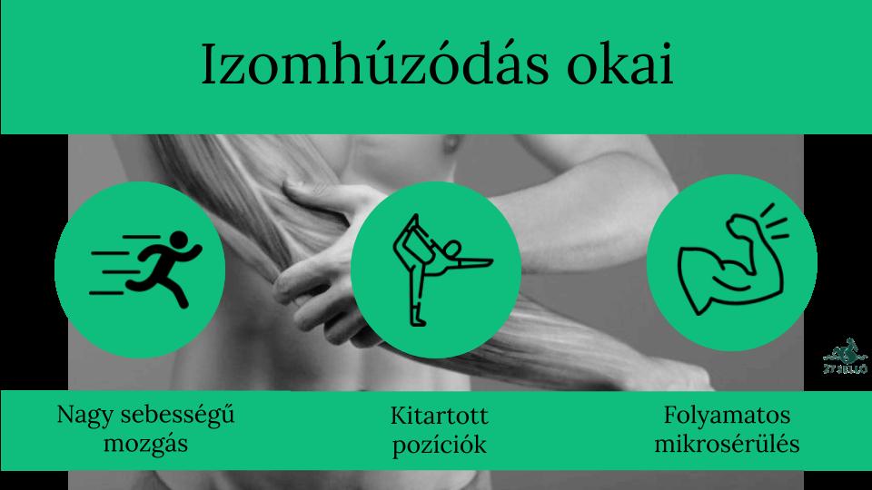 lágyék húzódás kezeles)