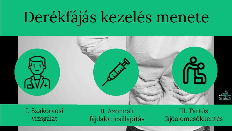 tartós hátfájás és magas vérnyomás)
