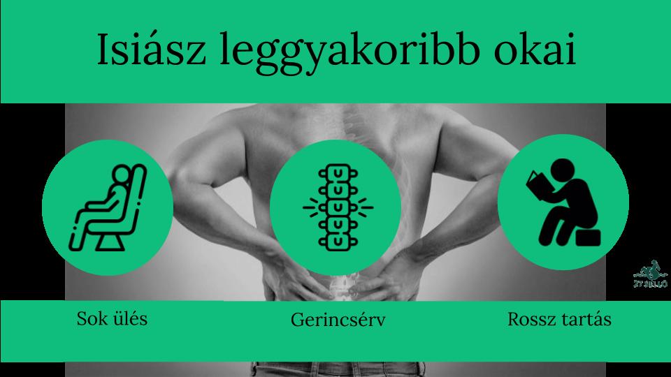 csípődött térd tünetek és kezelés)