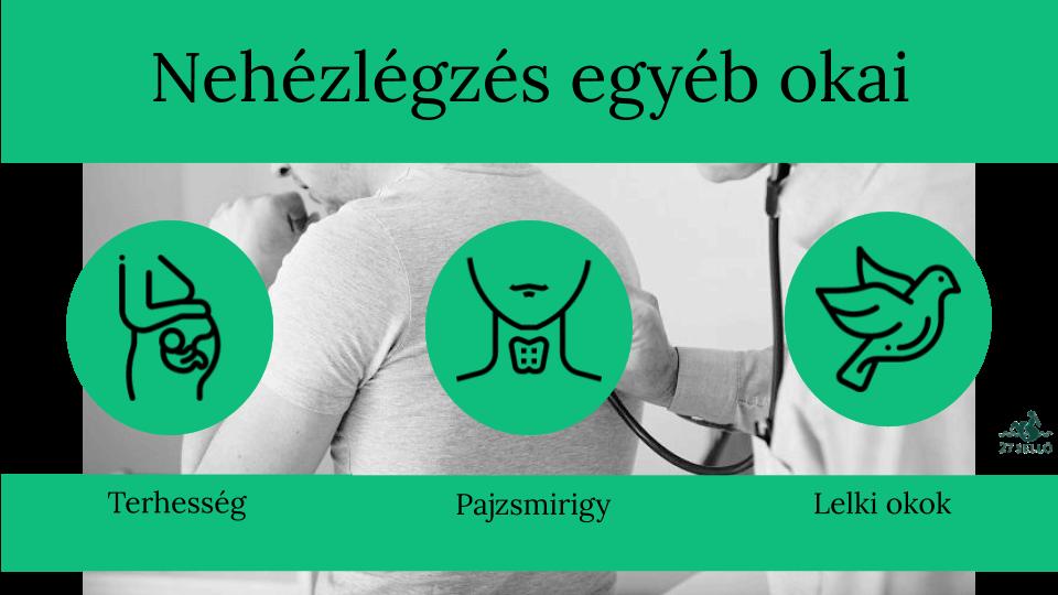 magas vérnyomás elleni légszomj elleni gyógyszer)