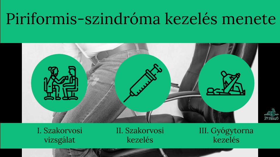 magas vérnyomás görcsös szindrómával)