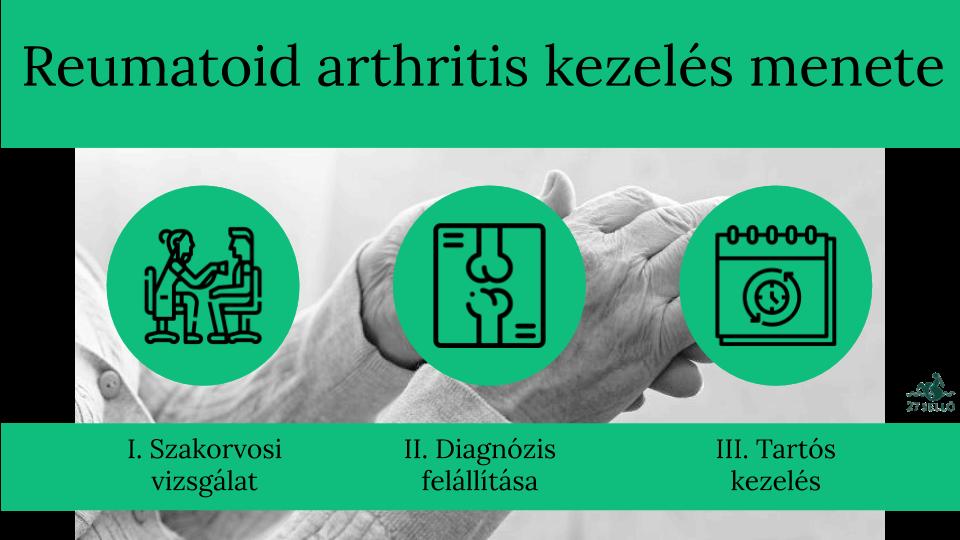 ízületi mozgások rheumatoid arthritisben)