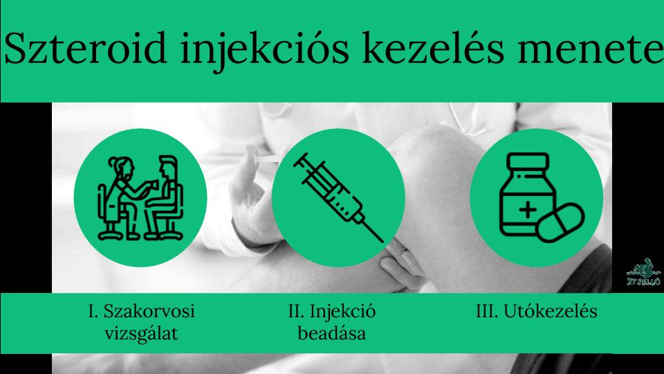 zsírvesztés injekciók költsége)