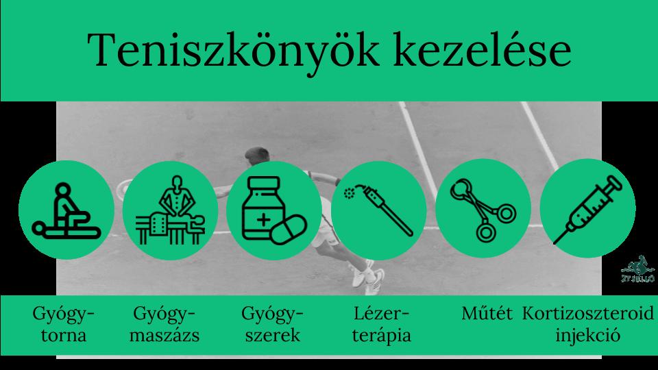 teniszkönyök kezelése injekcióval